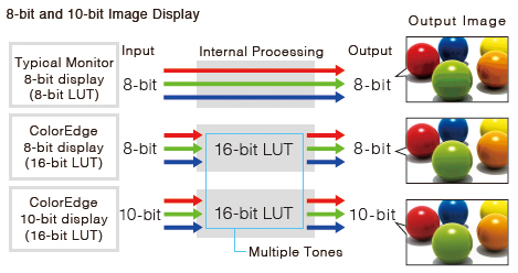 affichage 10 bit écran graphique eizo coloredge cg2420