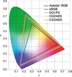 spectre colorimétrique écran graphique eizo coloredge cg2420