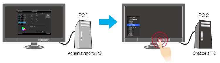 logiciel de gestion colornavigator NX écran graphique eizo coloredge cg247x