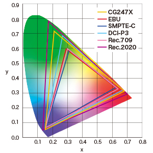 spectre colorimétrique écran eizo coloredge cg247x