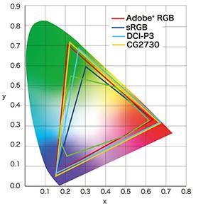 spectre colorimétrique écran graphique eizo coloredge cg2730