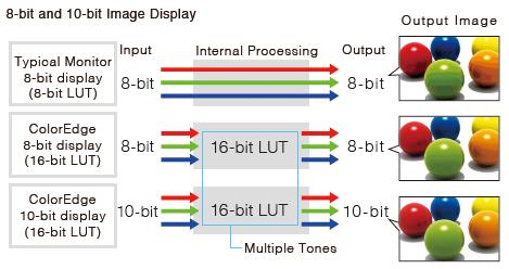 affichage 10 bit simultané écran graphique eizo coloredge cs2420