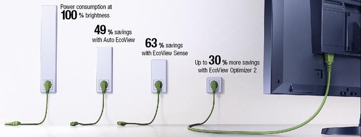 réduction de la consommation énergétique écran bureautique eizo flexscan ev2450