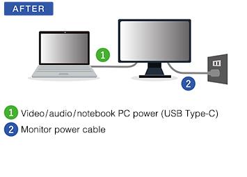 Branchement avec connectique USB Type-C écran bureautique Flexscan EV2785