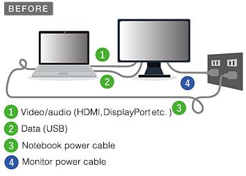 Branchement sans connectique USB type-C écran bureautique Flexscan EV2785