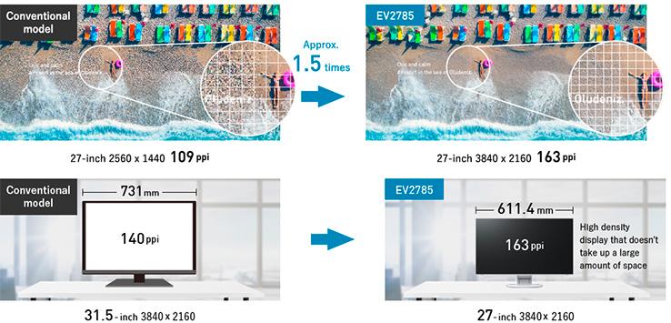 Résolution 4K écran bureautique EIZO Flexscan EV2785