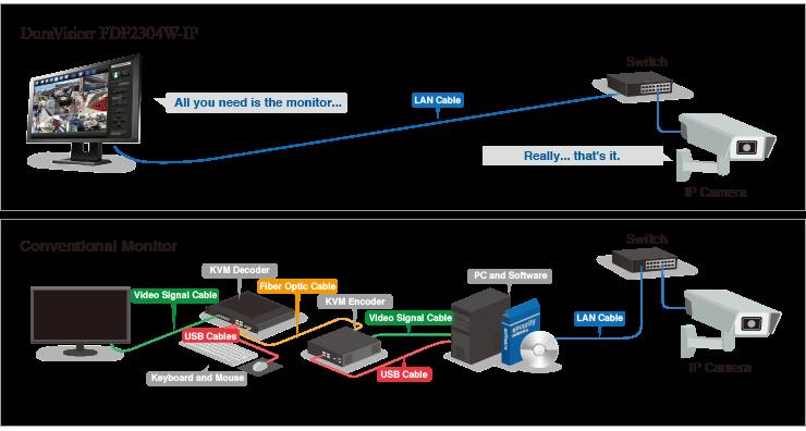 guide écran vidéosurveillance FDF2304W-IP