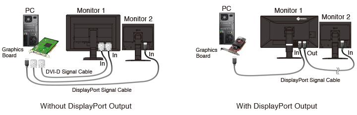 fonction séquençage des écrans écran médical EIZO Radiforce MX315W