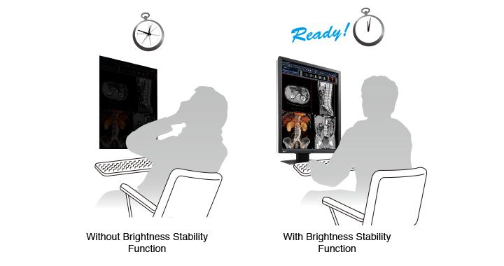stabilisation rapide de la luminosité écran médical EIZO Radiforce RX250