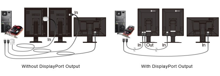fonction séquençage des moniteurs écran médical EIZO Radiforce RX560