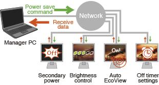 gestion énergétique efficace écran bureautique eizo flexscan s2133