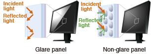 traitement anti-reflet écran bureautique eizo flexscan s2133