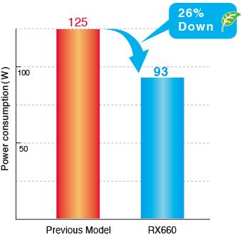 réduction consommation électrique écran médical EIZO Radiforce RX660