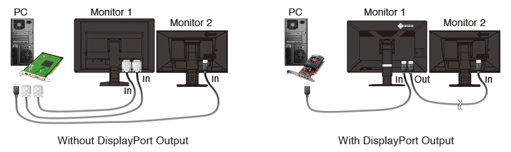 fonction de séquence en chaine écran médical EIZO Radiforce RX660