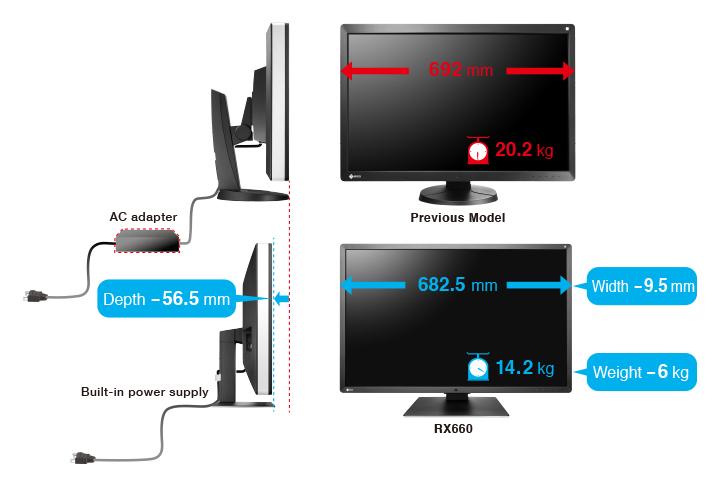 espace de travail écran médical Radiforce RX660