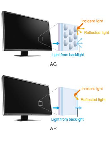 traitements anti-reflets écran médical Radiforce EIZO RX660